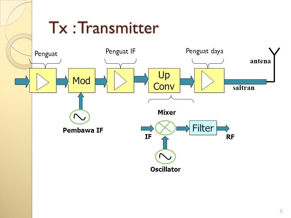 8 Tx : Transmitter Mod Up Conv Up Conv Penguat Penguat IF Penguat daya saltran antena Filter Mixer Oscillator RF IF Pembawa IF