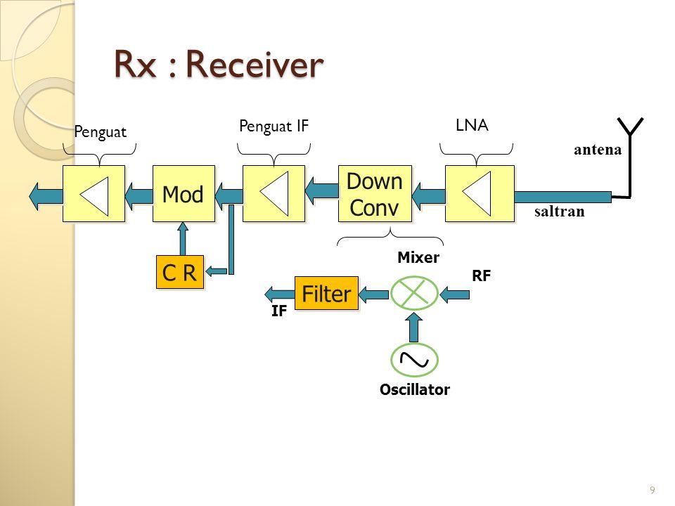 9 Rx : Receiver Mod Down Conv Down Conv Penguat Penguat IF LNA saltran antena Filter Mixer Oscillator RF IF C R