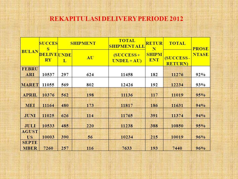 REKAPITULASI DELIVERY PERIODE 2012 BULAN SUCCES S DELIVE RY SHIPMENT TOTAL SHIPMENT ALL RETUR N SHIPM ENT TOTAL PROSE NTASE UNDE L AU (SUCCESS + UNDEL + AU) (SUCCESS - RETURN) FEBRU ARI10537297624114581821127692% MARET11055569802124261921223493% APRIL10376562198111361171101995% MEI11164480173118171861163194% JUNI11025626114117653911137494% JULI10533485220112383881085095% AGUST US1000339056102342151001996% SEPTE MBER72602571167633193744096%