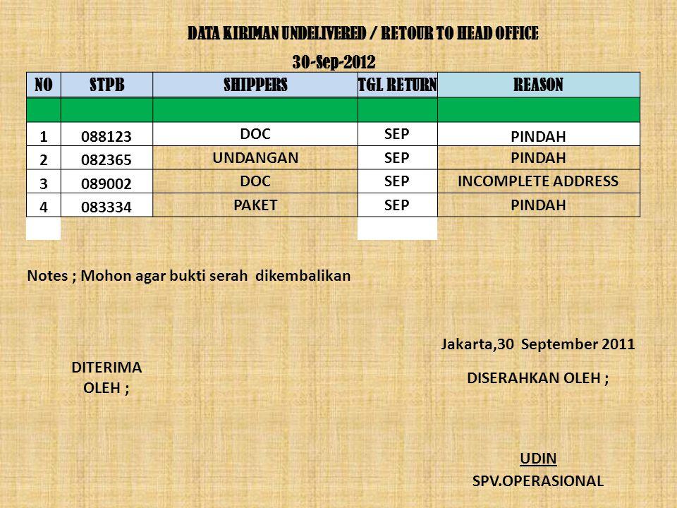 DATA KIRIMAN UNDELIVERED / RETOUR TO HEAD OFFICE 30-Sep-2012 NOSTPBSHIPPERSTGL RETURNREASON 1088123 DOCSEP PINDAH 2082365 UNDANGANSEPPINDAH 3089002 DOCSEPINCOMPLETE ADDRESS 4083334 PAKETSEPPINDAH Notes ; Mohon agar bukti serah dikembalikan Jakarta,30 September 2011 DITERIMA OLEH ; DISERAHKAN OLEH ; UDIN SPV.OPERASIONAL