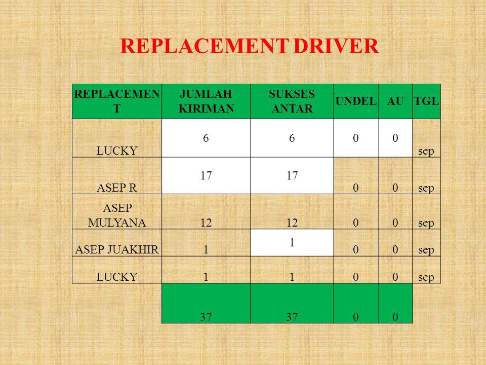 REPLACEMENT DRIVER REPLACEMEN T JUMLAH KIRIMAN SUKSES ANTAR UNDELAUTGL LUCKY 6600 sep ASEP R 17 00sep ASEP MULYANA12 00sep ASEP JUAKHIR1 1 00sep LUCKY1100sep 37 00