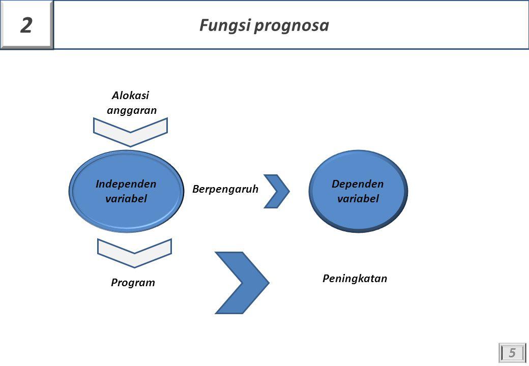 Independen variabel Dependen variabel Berpengaruh Alokasi anggaran Program Peningkatan 5 Fungsi prognosa 2