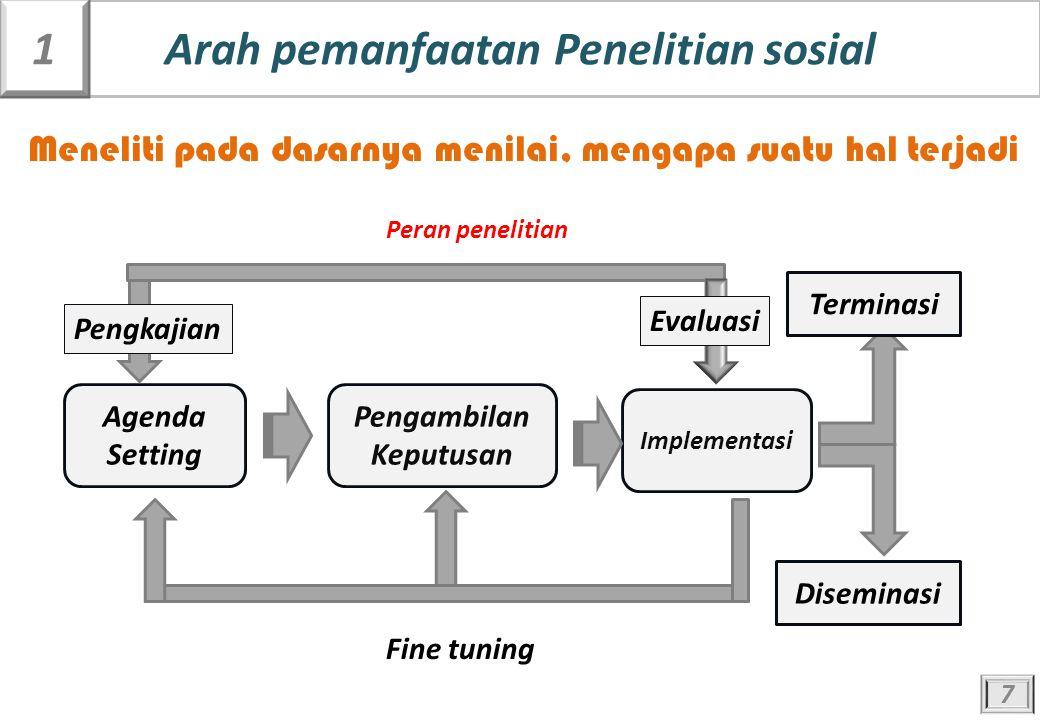 Agenda Setting Pengambilan Keputusan Implementasi Diseminasi Terminasi Evaluasi Pengkajian Fine tuning Peran Penelitian 7 Arah pemanfaatan Penelitian sosial1 Peran penelitian Meneliti pada dasarnya menilai, mengapa suatu hal terjadi