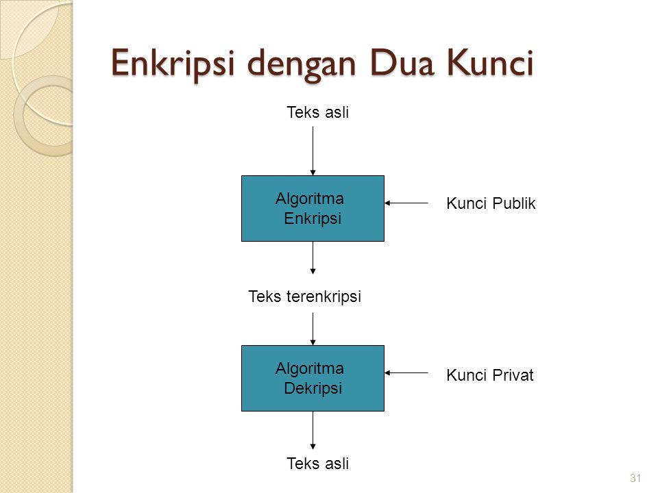 Enkripsi dengan Dua Kunci Algoritma Enkripsi Teks asli Kunci Publik Teks terenkripsi Algoritma Dekripsi Teks asli Kunci Privat 31