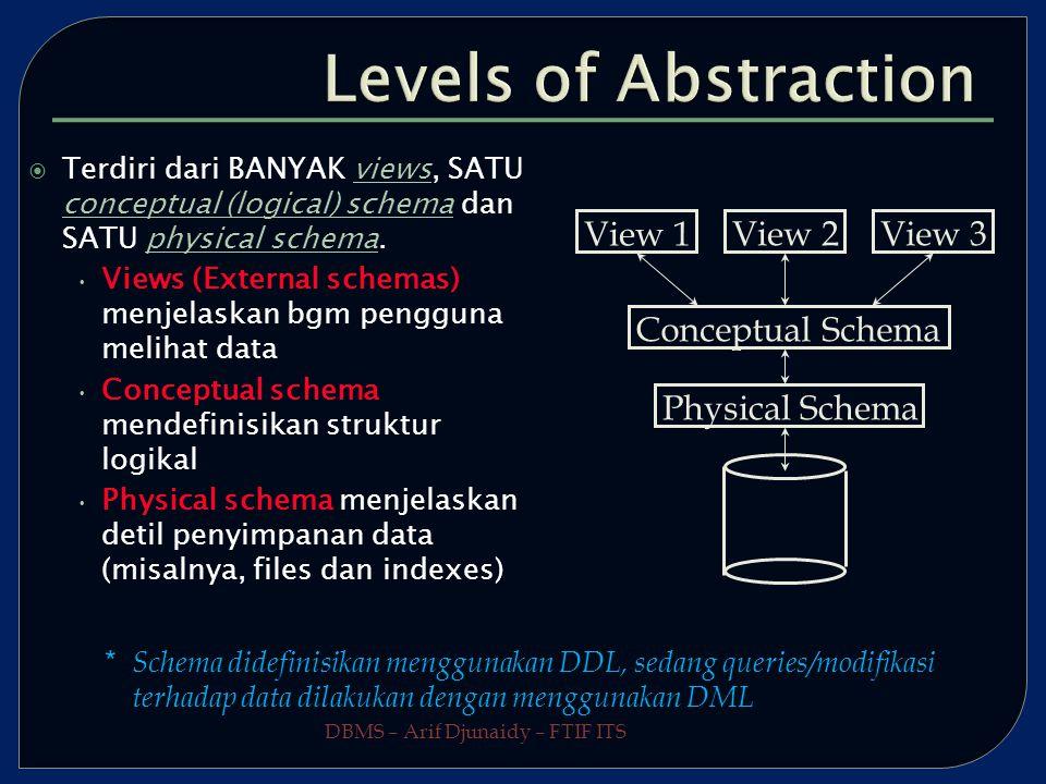 DBMS – Arif Djunaidy – FTIF ITS  Terdiri dari BANYAK views, SATU conceptual (logical) schema dan SATU physical schema.