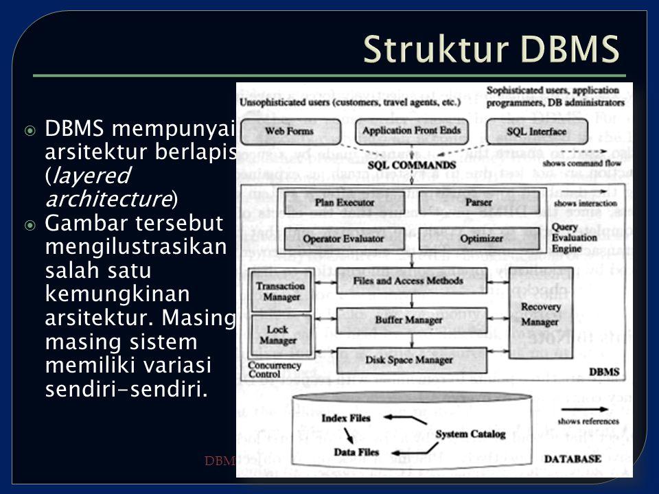DBMS – Arif Djunaidy – FTIF ITS  DBMS mempunyai arsitektur berlapis (layered architecture)  Gambar tersebut mengilustrasikan salah satu kemungkinan arsitektur.