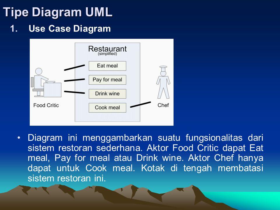 Tipe Diagram UML 1.Use Case Diagram Diagram ini menggambarkan suatu fungsionalitas dari sistem restoran sederhana. Aktor Food Critic dapat Eat meal, P
