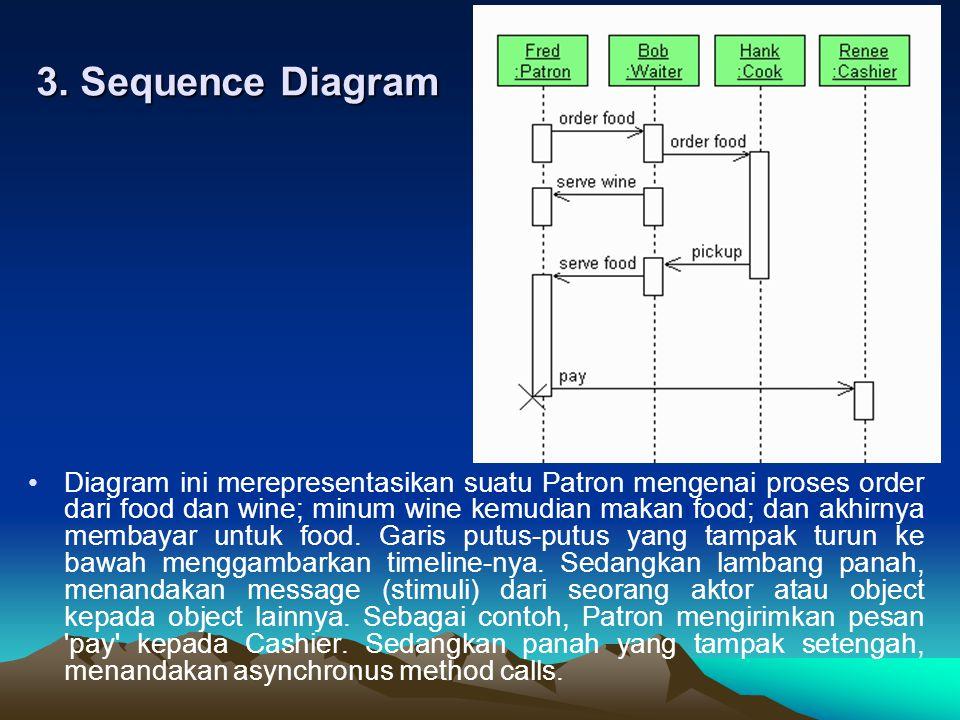 3. Sequence Diagram Diagram ini merepresentasikan suatu Patron mengenai proses order dari food dan wine; minum wine kemudian makan food; dan akhirnya