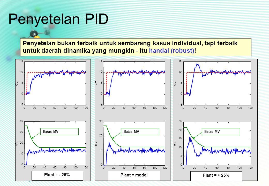 CHS31024 Edisi 22 Nop '06 23 Penyetelan bukan terbaik untuk sembarang kasus individual, tapi terbaik untuk daerah dinamika yang mungkin - itu handal (