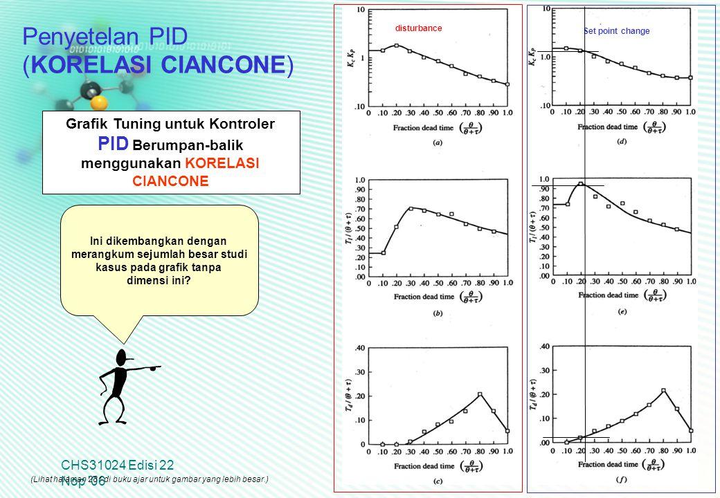 CHS31024 Edisi 22 Nop '06 26 Grafik Tuning untuk Kontroler PID Berumpan-balik menggunakan KORELASI CIANCONE (Lihat halaman 281 di buku ajar untuk gamb