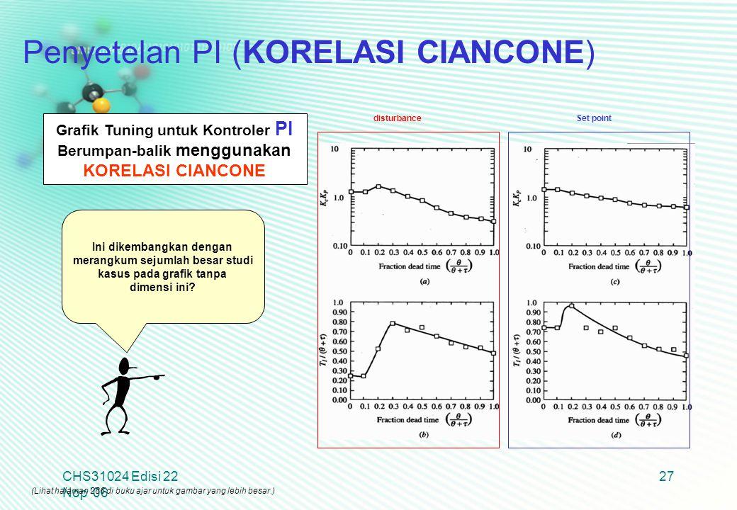 CHS31024 Edisi 22 Nop '06 27 disturbanceSet point Penyetelan PI (KORELASI CIANCONE) Grafik Tuning untuk Kontroler PI Berumpan-balik menggunakan KORELA