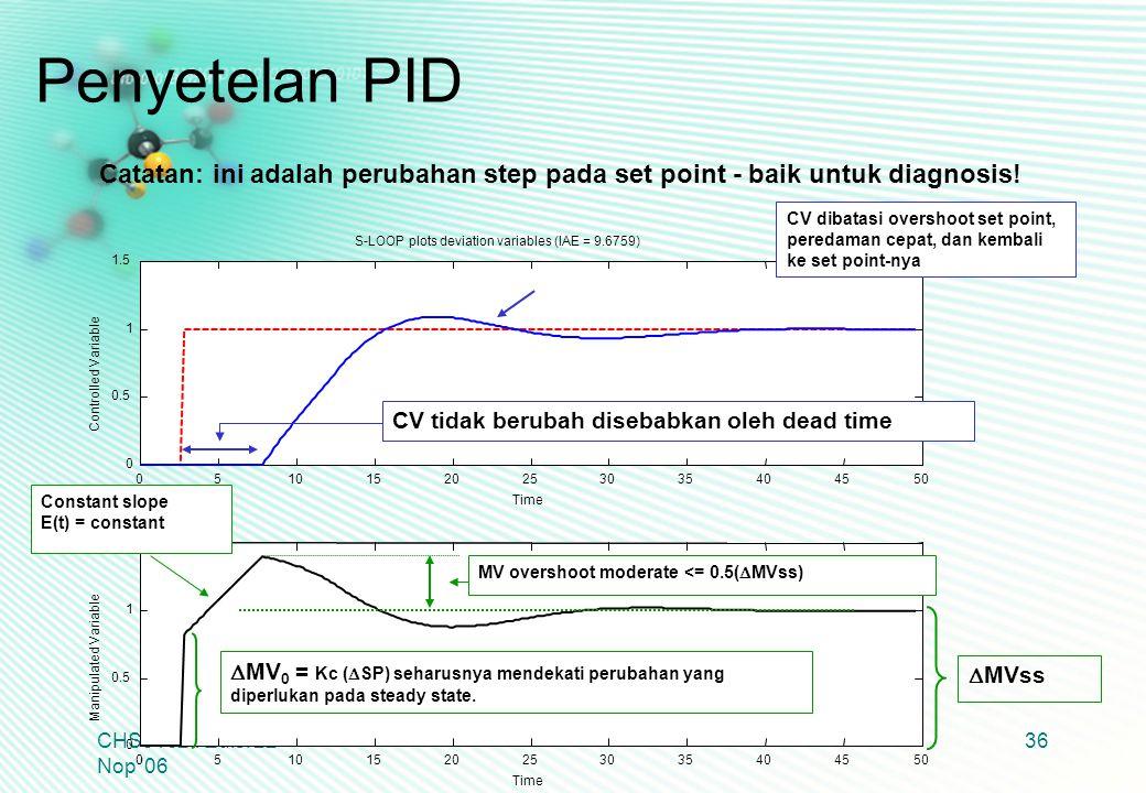CHS31024 Edisi 22 Nop '06 36 Catatan: ini adalah perubahan step pada set point - baik untuk diagnosis!  MV 0 = Kc (  SP) seharusnya mendekati peruba
