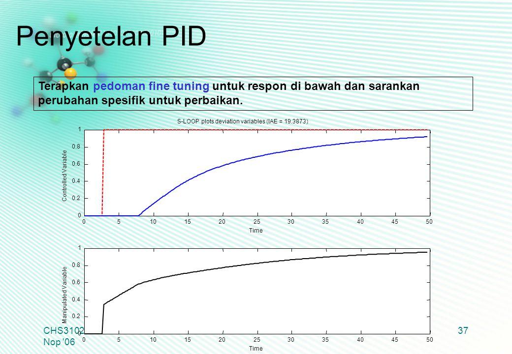 CHS31024 Edisi 22 Nop '06 37 Terapkan pedoman fine tuning untuk respon di bawah dan sarankan perubahan spesifik untuk perbaikan. Penyetelan PID