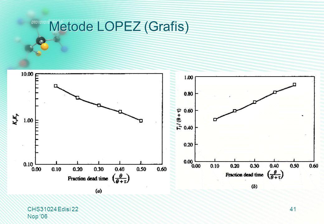 Metode LOPEZ (Grafis) CHS31024 Edisi 22 Nop '06 41