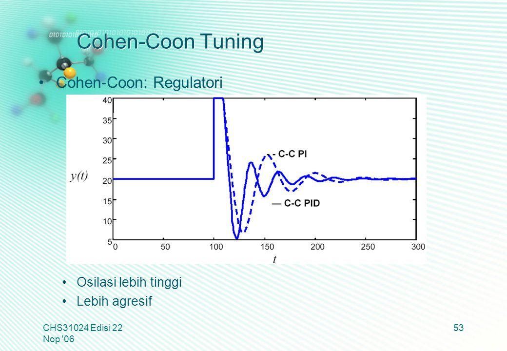 Cohen-Coon Tuning Cohen-Coon: Regulatori Osilasi lebih tinggi Lebih agresif CHS31024 Edisi 22 Nop '06 53