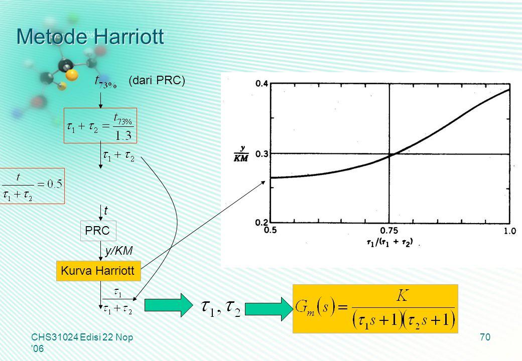 Metode Harriott CHS31024 Edisi 22 Nop '06 70 t (dari PRC) PRC y/KM Kurva Harriott