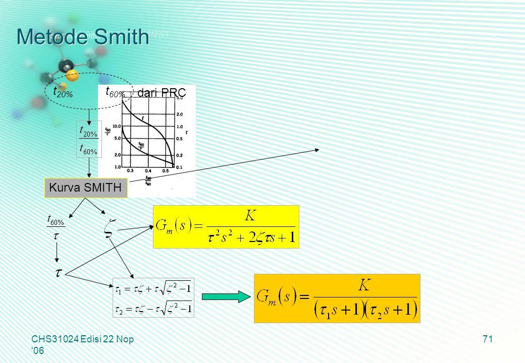 Metode Smith CHS31024 Edisi 22 Nop '06 71 t 20% t 60% Kurva SMITH dari PRC 