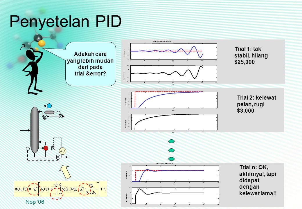 CHS31024 Edisi 22 Nop 06 29 solvent pure A AC FSFS FAFA Tuning dari chart Kc = 1.2/0.039 = 30 %open/%A TI = 0.69(16) = 11 min Td = 0.05(16) = 0.80 min Process reaction curve Kp = 0.039 %A/%open  = 5.5 min  = 10.5 min Penyetelan PID Mari kita terapkan grafik tuning ke proses 3 tangki pencampuran, yang bukan FOPDT.