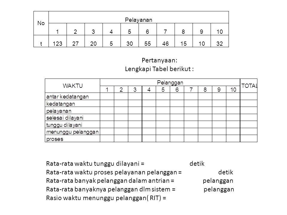 Pertanyaan: Lengkapi Tabel berikut : Rata-rata waktu tunggu dilayani = detik Rata-rata waktu proses pelayanan pelanggan = detik Rata-rata banyak pelan