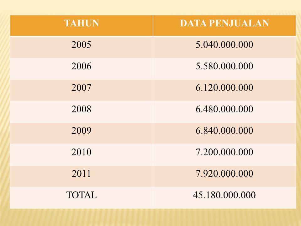 TAHUNDATA PENJUALAN 20055.040.000.000 20065.580.000.000 20076.120.000.000 20086.480.000.000 20096.840.000.000 20107.200.000.000 20117.920.000.000 TOTA