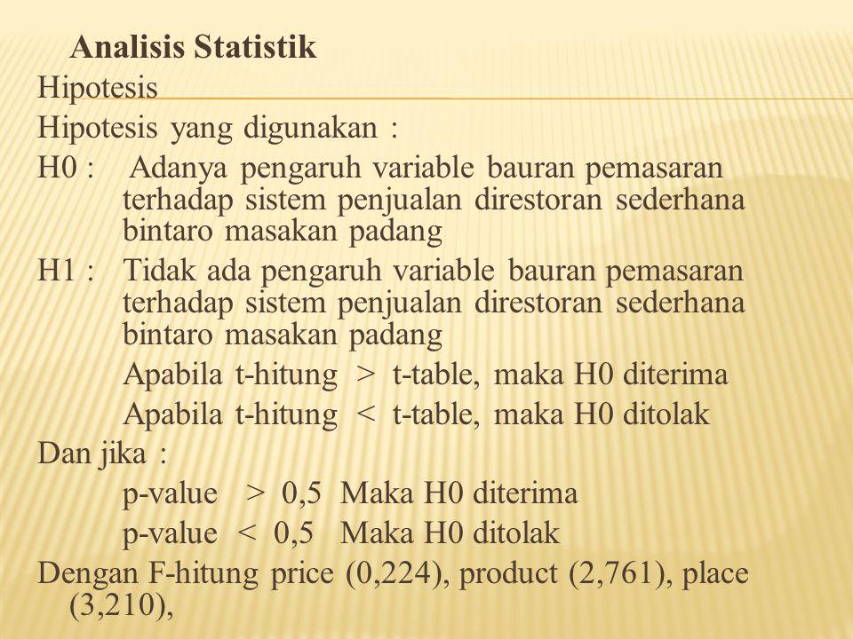 Analisis Statistik Hipotesis Hipotesis yang digunakan : H0 : Adanya pengaruh variable bauran pemasaran terhadap sistem penjualan direstoran sederhana bintaro masakan padang H1 : Tidak ada pengaruh variable bauran pemasaran terhadap sistem penjualan direstoran sederhana bintaro masakan padang Apabila t-hitung > t-table, maka H0 diterima Apabila t-hitung < t-table, maka H0 ditolak Dan jika : p-value > 0,5 Maka H0 diterima p-value < 0,5 Maka H0 ditolak Dengan F-hitung price (0,224), product (2,761), place (3,210),