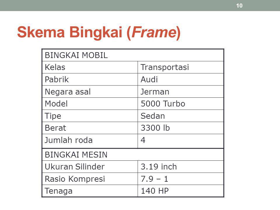 Skema Bingkai (Frame) BINGKAI MOBIL KelasTransportasi PabrikAudi Negara asalJerman Model5000 Turbo TipeSedan Berat3300 lb Jumlah roda4 BINGKAI MESIN U