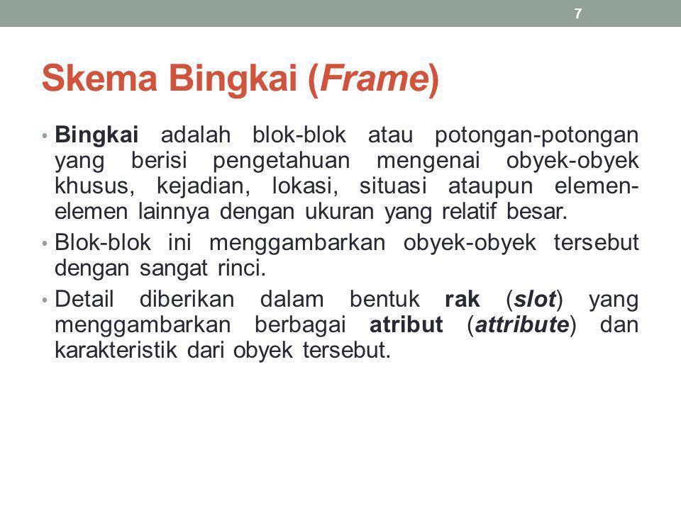 Skema Bingkai (Frame) Bingkai adalah blok-blok atau potongan-potongan yang berisi pengetahuan mengenai obyek-obyek khusus, kejadian, lokasi, situasi a