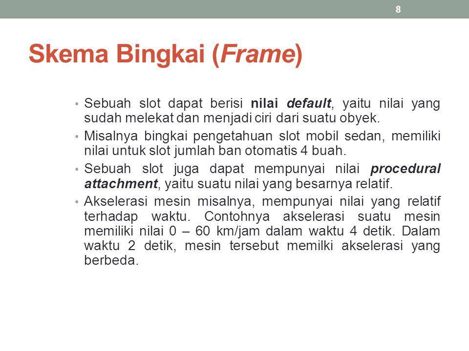 Skema Bingkai (Frame) Sebuah slot dapat berisi nilai default, yaitu nilai yang sudah melekat dan menjadi ciri dari suatu obyek. Misalnya bingkai penge