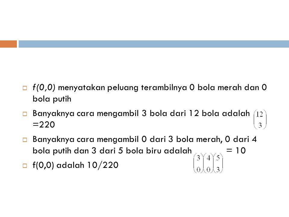  Sebaran Peluang Bersama bagi Contoh 1  Sebaran peluang bersama bagi X dan Y untuk contoh ini dapat dinyatakan dalam rumus berikut  Untuk X=0,1,2,3; Y=0,1,2,3; 0≤ X+Y ≤3 p(x,y) x Total Baris 0123 y 010/22030/22015/2201/22056/220 140/22060/22012/220 112/220 230/22018/220 48/220 34/220 Total Kolom84/220108/22027/2201/2201 y