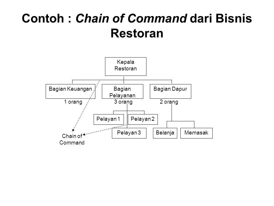 Contoh : Chain of Command dari Bisnis Restoran Bagian KeuanganBagian Pelayanan Bagian Dapur Kepala Restoran 1 orang3 orang2 orang Pelayan 1 Pelayan 3