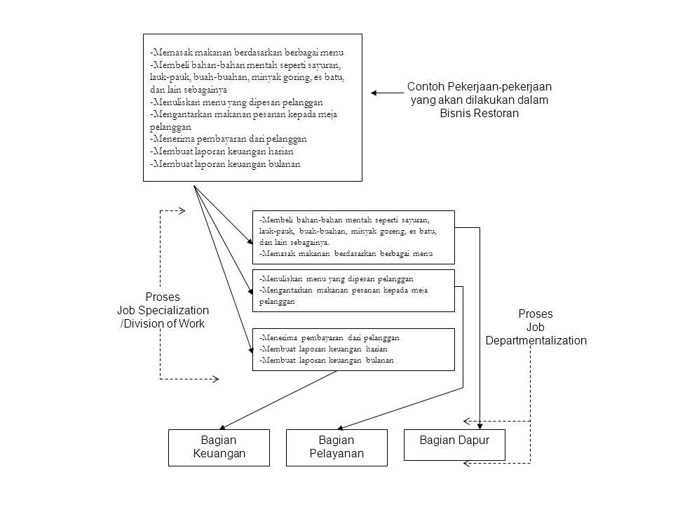 Pilar Ketiga: Penentuan Relasi antar bagian dalam Organisasi (Hierarchy) Hierarcy adalah Proses penentuan relasi antar bagian dalam organisasi, baik secara vertikal maupun secara horisontal.