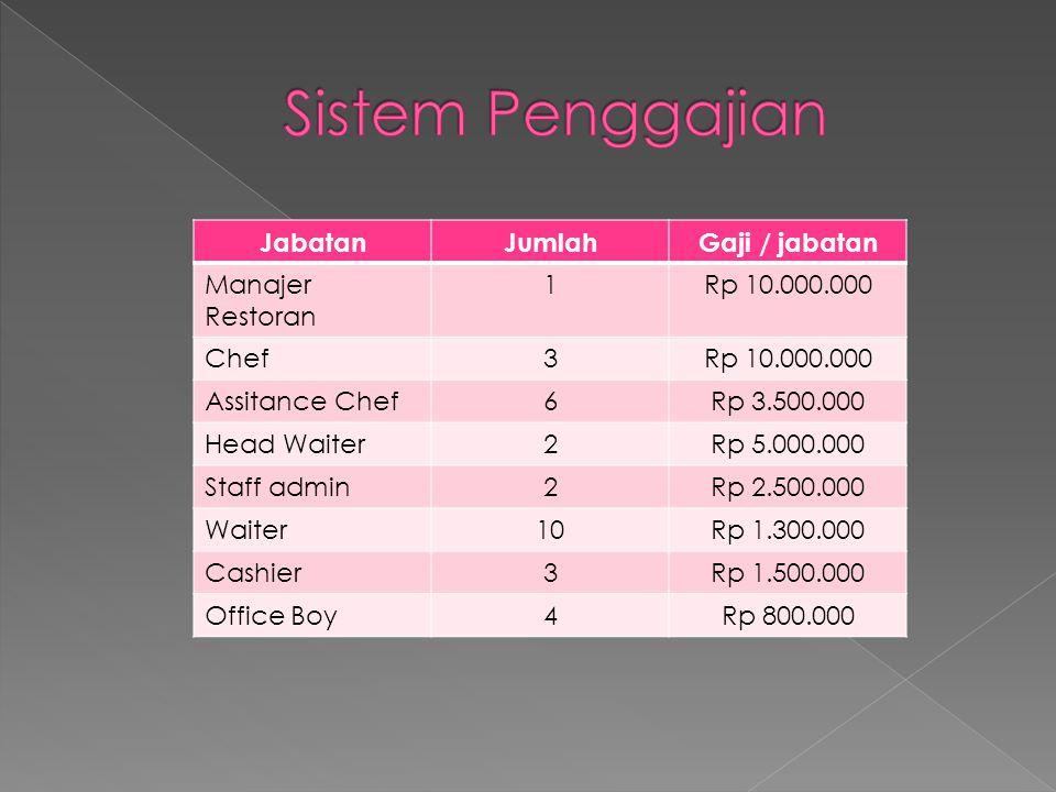 JabatanJumlahGaji / jabatan Manajer Restoran 1Rp 10.000.000 Chef3Rp 10.000.000 Assitance Chef6Rp 3.500.000 Head Waiter2Rp 5.000.000 Staff admin2Rp 2.500.000 Waiter10Rp 1.300.000 Cashier3Rp 1.500.000 Office Boy4Rp 800.000