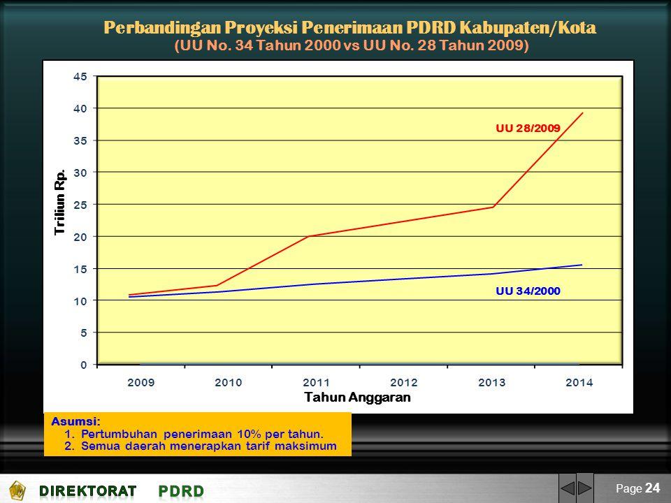 Page 24 Perbandingan Proyeksi Penerimaan PDRD Kabupaten/Kota (UU No. 34 Tahun 2000 vs UU No. 28 Tahun 2009) Triliun Rp. Tahun Anggaran UU 28/2009 UU 3