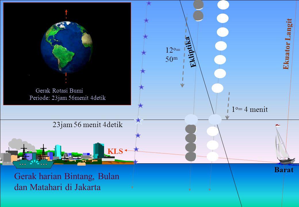 KLS Ekuator Langit Barat 1 o = 4 menit 12 o = 50 m 23jam 56 menit 4detik Gerak harian Bintang, Bulan dan Matahari di Jakarta Ekliptika Gerak Rotasi Bu