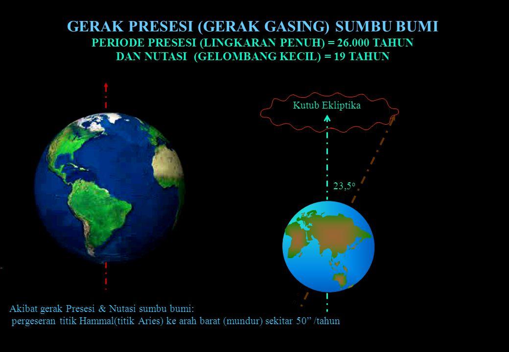 GERAK PRESESI (GERAK GASING) SUMBU BUMI PERIODE PRESESI (LINGKARAN PENUH) = 26.000 TAHUN DAN NUTASI (GELOMBANG KECIL) = 19 TAHUN Kutub Ekliptika 23,5