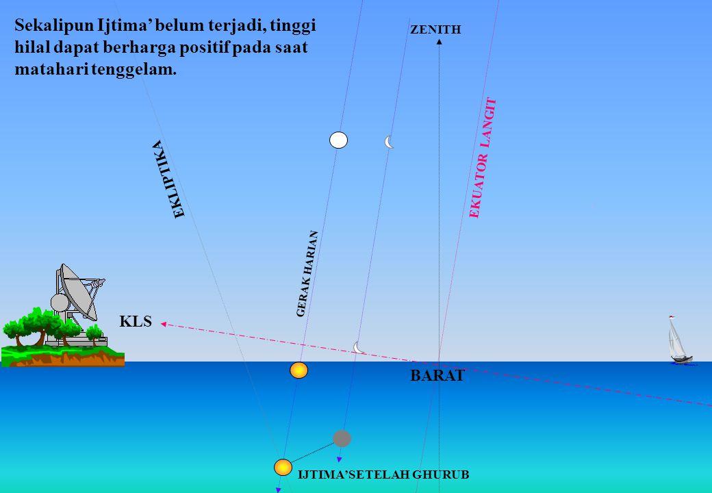 EKUATOR LANGIT KLS ZENITH BARAT Sekalipun Ijtima' belum terjadi, tinggi hilal dapat berharga positif pada saat matahari tenggelam. EKLIPTIKA IJTIMA'SE