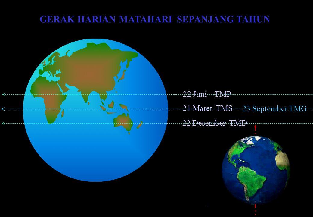 GERAK HARIAN MATAHARI SEPANJANG TAHUN 22 Juni TMP 22 Desember TMD 21 Maret TMS 23 September TMG