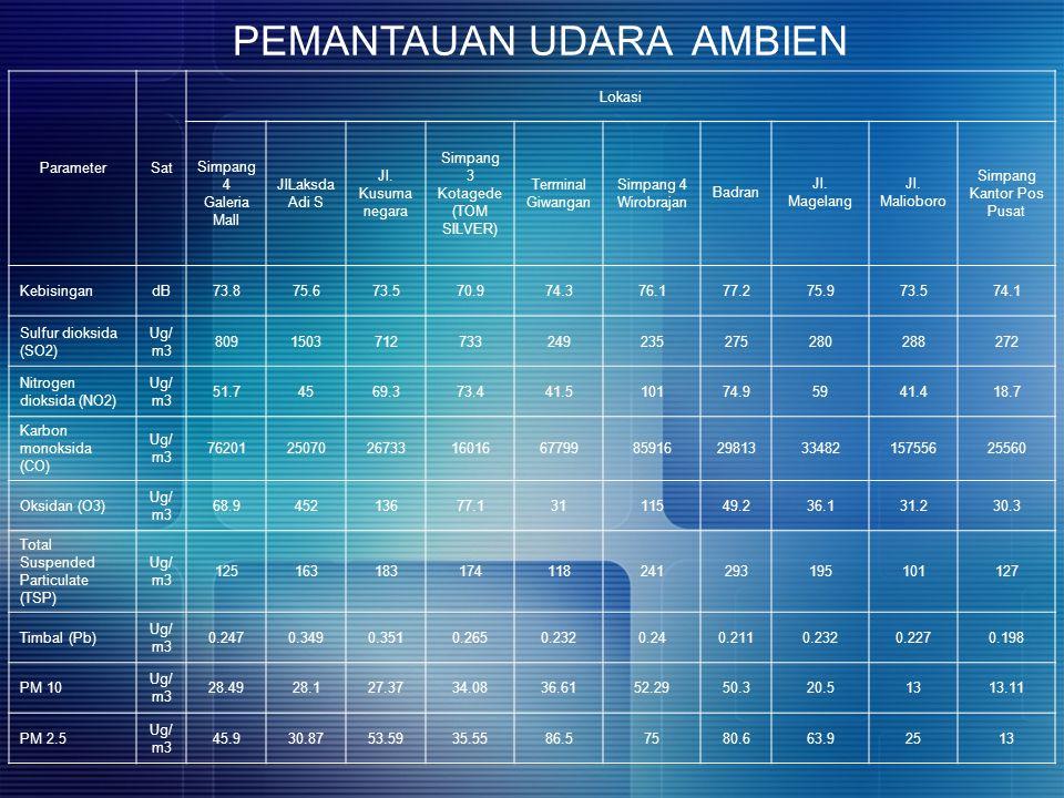 ParameterSat Lokasi Simpang 4 Galeria Mall JlLaksda Adi S Jl. Kusuma negara Simpang 3 Kotagede (TOM SILVER) Terminal Giwangan Simpang 4 Wirobrajan Bad