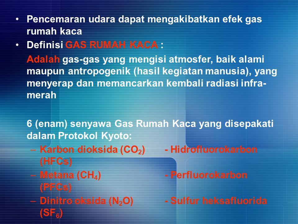 Pencemaran udara dapat mengakibatkan efek gas rumah kaca Definisi GAS RUMAH KACA : Adalah gas-gas yang mengisi atmosfer, baik alami maupun antropogeni