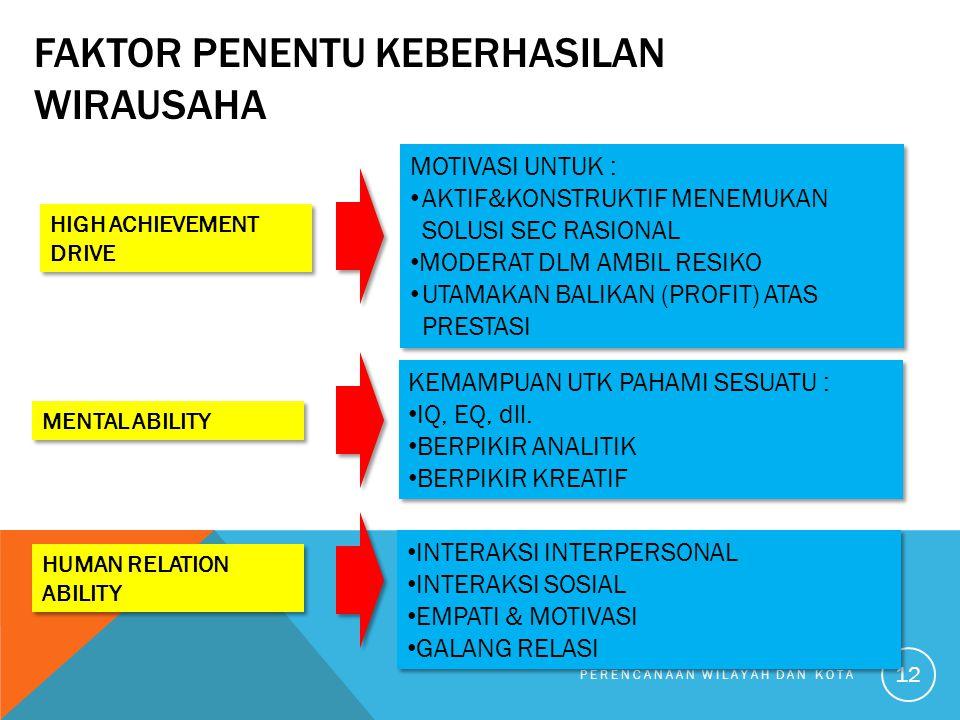 FAKTOR PENENTU KEBERHASILAN WIRAUSAHA PERENCANAAN WILAYAH DAN KOTA 12 HIGH ACHIEVEMENT DRIVE MOTIVASI UNTUK : AKTIF&KONSTRUKTIF MENEMUKAN SOLUSI SEC RASIONAL MODERAT DLM AMBIL RESIKO UTAMAKAN BALIKAN (PROFIT) ATAS PRESTASI MOTIVASI UNTUK : AKTIF&KONSTRUKTIF MENEMUKAN SOLUSI SEC RASIONAL MODERAT DLM AMBIL RESIKO UTAMAKAN BALIKAN (PROFIT) ATAS PRESTASI MENTAL ABILITY KEMAMPUAN UTK PAHAMI SESUATU : IQ, EQ, dll.