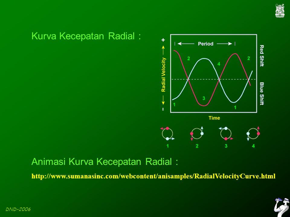 DND-2006 http://www.sumanasinc.com/webcontent/anisamples/RadialVelocityCurve.html Animasi Kurva Kecepatan Radial : Kurva Kecepatan Radial :