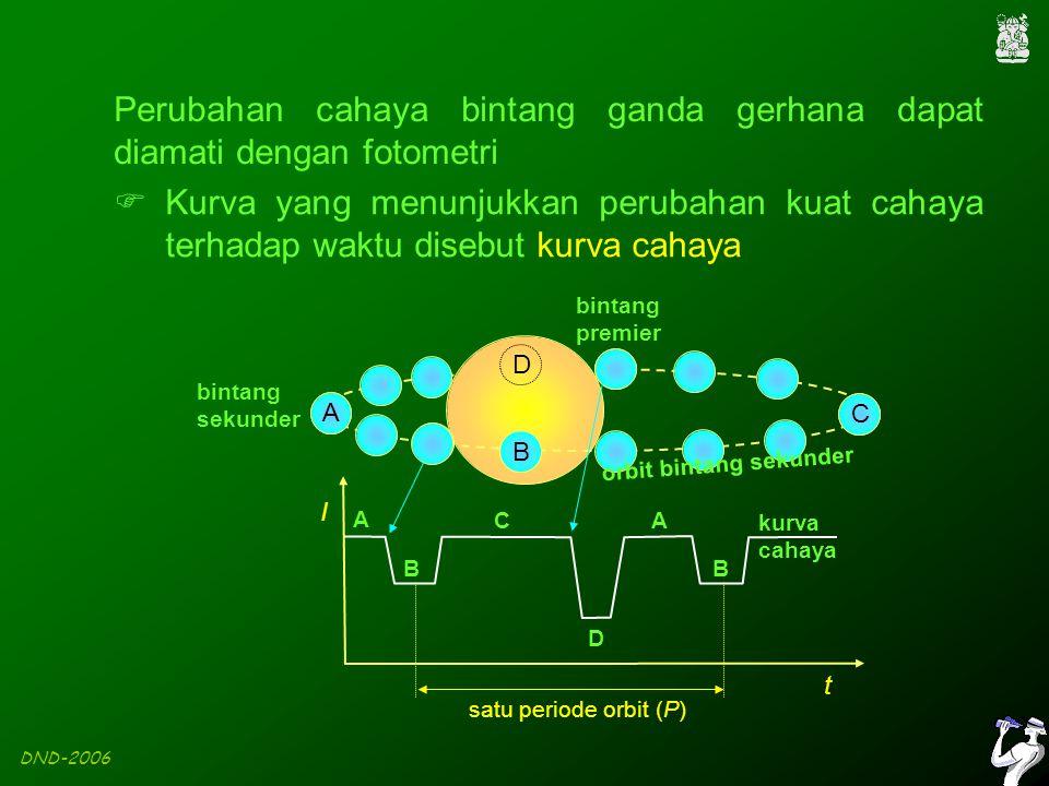 DND-2006 bintang sekunder A B C D A B orbit bintang sekunder bintang premier A B C D kurva cahaya Perubahan cahaya bintang ganda gerhana dapat diamati dengan fotometri  Kurva yang menunjukkan perubahan kuat cahaya terhadap waktu disebut kurva cahaya I t satu periode orbit (P)