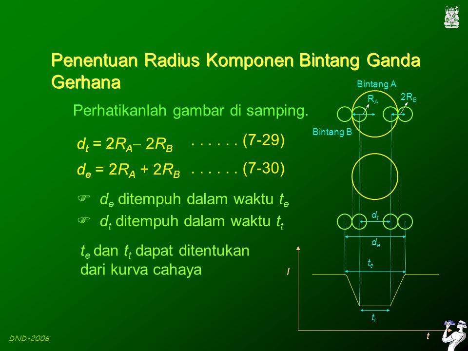 DND-2006 RARA Penentuan Radius Komponen Bintang Ganda Gerhana 2R B dtdt dede tete t t I Perhatikanlah gambar di samping.