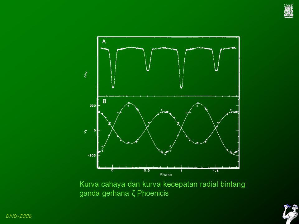 DND-2006 Kurva cahaya dan kurva kecepatan radial bintang ganda gerhana ζ Phoenicis