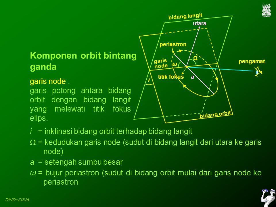 DND-2006 Dengan menganalisis kurva kecepatan radial, dapat ditentukan : i  tidak dapat ditentukan secara langsung e = eksentrisitas orbit  = bujur periastron T = saat bintang lewat di periastron P = periode orbit a 1 sin i = proyeksi a 1 pada bidang langit a 2 sin i = proyeksi a 2 pada bidang langit Bentuk kurva kecepatan radial bergantung pada eksentrisitas orbit (e) dan bujur periastron (ω).