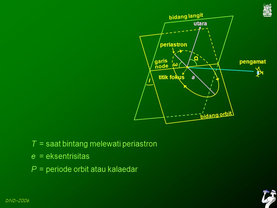 DND-2006 Bentuk kurva radial untuk orbit dengan berbagai harga e dan ω.
