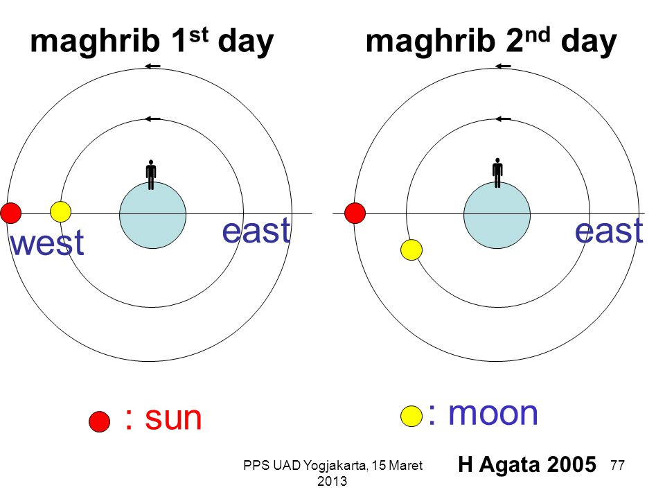 PPS UAD Yogjakarta, 15 Maret 2013   maghrib 1 st daymaghrib 2 nd day : sun : moon east west H Agata 2005 77