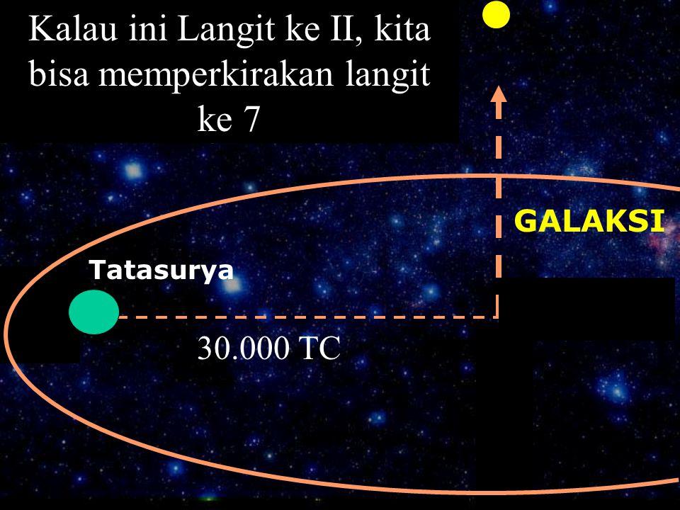 Demikian juga perjalanan keluar dari galaksi GALAKSI Tatasurya 30.000 TC Kalau ini Langit ke II, kita bisa memperkirakan langit ke 7