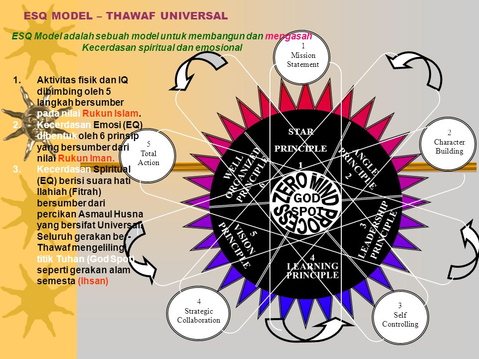 ESQ MODEL – THAWAF UNIVERSAL GOD SPOT STAR PRINCIPLE 1 ANGLE PRINCIPLE 2 WELL ORGANIZED PRINCIPLE 6 5 VISION PRINCIPLE 4 LEARNING PRINCIPLE 3 LEADERSHIP PRINCIPLE 1 Mission Statement 2 Character Building 3 Self Controlling 4 Strategic Collaboration 5 Total Action ESQ Model adalah sebuah model untuk membangun dan mengasah Kecerdasan spiritual dan emosional 1.Aktivitas fisik dan IQ dibimbing oleh 5 langkah bersumber pada nilai Rukun Islam.