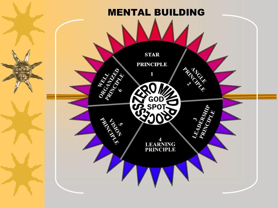 MENTAL BUILDING GOD SPOT STAR PRINCIPLE 1 ANGLE PRINCIPLE 2 WELL ORGANIZED PRINCIPLE 6 5 VISION PRINCIPLE 4 LEARNING PRINCIPLE 3 LEADERSHIP PRINCIPLE